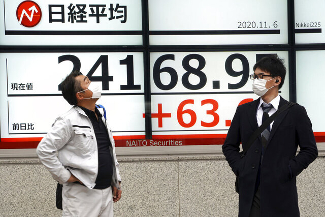 Men wearing masks against the spread of the coronavirus stand near an electronic stock board showing Japan's Nikkei 225 index at a securities firm in Tokyo Friday, Nov. 6, 2020. Asian stock markets were mixed Friday after Wall Street rose amid protracted vote-counting following this week's U.S. elections. (AP Photo/Eugene Hoshiko)