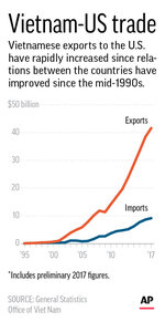 Chart shows Vietnamese exports and imports with U.S. between 1995 to 2017; 1c x 3 1/2 inches; 46.5 mm x 88 mm;