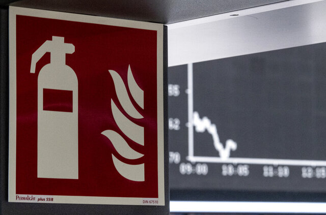 The display board with the curve of the DAX photographed behind a pictogram for a fire extinguisher in the trading room of the Stock Exchange in Frankfurt, Germany, Thursday, March 12, 2020. This was again triggered by concerns about the economic consequences of the coronavirus pandemic. For most people, the new coronavirus causes only mild or moderate symptoms, such as fever and cough. For some, especially older adults and people with existing health problems, it can cause more severe illness, including pneumonia. (Boris Roessler/dpa via AP)