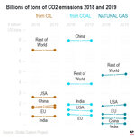 A study from the Global Carbon Project finds carbon dioxide emissions increased six tenths of a percent from 2018.;