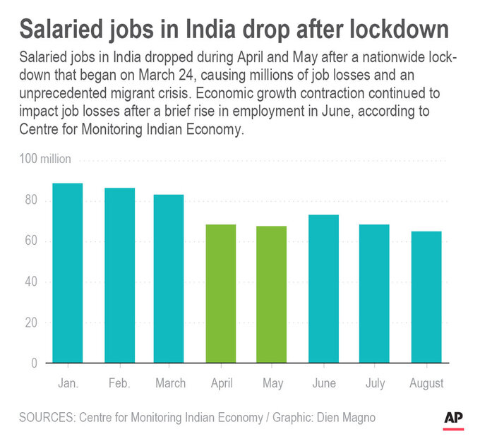 Chart shows monthly salaried jobs in India in 2020; 2c x 3 inches; 96.3 mm x 76 mm;