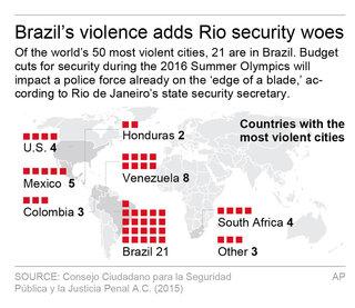 RIO SECURITY
