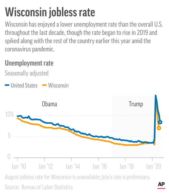 The unemployment rate for Wisconsin and overall U.S. since 2010.;