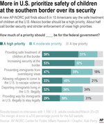 A new AP-NORC poll finds about 6 in 10 Americans say the safe treatment of children at the U.S.-Mexico border should be a high priority. About half call border security and stricter enforcement of visas high priorities.