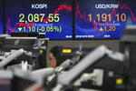 A currency trader watches computer monitors near the screens showing the Korea Composite Stock Price Index (KOSPI), left, and the foreign exchange rate between U.S. dollar and South Korean won at the foreign exchange dealing room in Seoul, South Korea, Tuesday, Dec. 10, 2019. Asian stock markets have fallen as investors look ahead to interest rate decisions by U.S. and European central bankers and possible American tariff hike on Chinese imports. (AP Photo/Lee Jin-man)