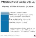 Graphic shows results of AP-NORC Center/MTV poll on young adult attitudes toward political issues vs. their parents' views; 2c x 6 1/2 inches; 96.3 mm x 165 mm;