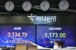 A currency trader gestures near the screens showing the Korea Composite Stock Price Index (KOSPI), left, and the foreign exchange rate between U.S. dollar and South Korean won at a foreign exchange dealing room in Seoul, South Korea, Friday, Sept. 24, 2021. Asian shares were mixed Friday amid concerns over troubled Chinese real estate developer Evergrande and over the pandemic. (AP Photo/Lee Jin-man)