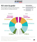 Men and women voting in New Hampshire differ in which candidates they prefer, according to AP VoteCast. ;
