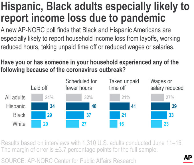 A new AP-NORC poll finds that Black and Hispanic Americans are especially likely to report household income loss from layoffs, working reduced hours, taking unpaid time off or reduced wages or salaries.;