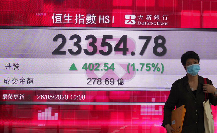 A woman wearing face mask walks past a bank electronic board showing the Hong Kong share index at Hong Kong Stock Exchange Tuesday, May 26, 2020. Asian shares are rising as some regions in Japan resume near-normal business activity, with hopes for economic recovery overshadowing worries over the coronavirus pandemic. (AP Photo/Vincent Yu)
