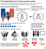 Graphic outlines the current French pension system and proposed changes;