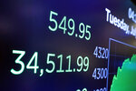 A board above the trading floor of the New York Stock Exchange shows the closing number for the Dow Jones Industrial Average, Tuesday, July 20, 2021. The Dow Jones Industrial Average rose 549.95 points, or 1.6%. The blue-chip index lost 728 points a day earlier. (AP Photo/Richard Drew)