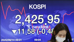 A currency trader walks by the screen showing the Korea Composite Stock Price Index (KOSPI) at the foreign exchange dealing room in Seoul, South Korea, Friday, Aug. 14, 2020. Asian shares were mixed on Friday as investors studied fresh data out of China showing its recovery remains subdued. (AP Photo/Lee Jin-man)
