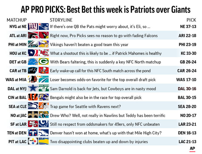 Graphic shows NFL team matchups and predicts the winners in Week 6 action; 3c x 4 3/8 inches; 146 mm x 111 mm;