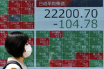 A woman walks past an electronic stock board showing Japan's Nikkei 225 index at a securities firm in Tokyo Monday, June 15, 2020. Asian shares were mostly lower Monday on concern over a resurgence of coronavirus cases and pessimism after Wall Street posted its worst week in nearly three months. (AP Photo/Eugene Hoshiko)