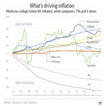 Inflation fears in financial markets.