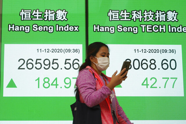 A woman wearing a face mask walks past a bank's electronic board showing the Hong Kong share index in Hong Kong, Friday, Dec. 11, 2020. Asian stock markets were mixed Friday after Wall Street sank following signs damage to the U.S. economy from the coronavirus is worsening while Congress is deadlocked over possible new aid. (AP Photo/Kin Cheung)