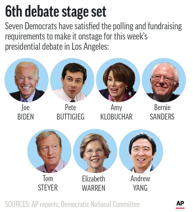 Democratic presidential candidates chosen to participate in sixth debate.;