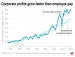 Chart shows growth rate of corporate profits growth vs employee compensation;