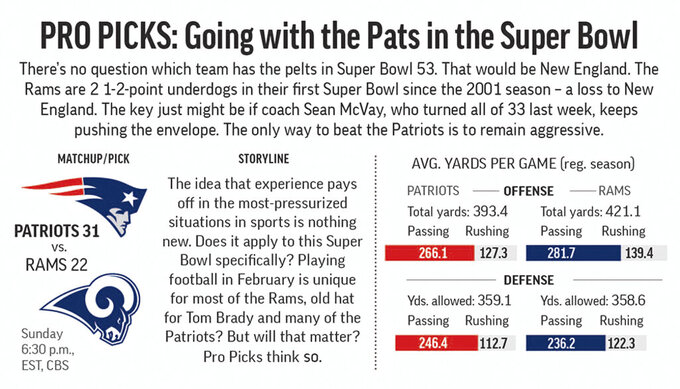 Graphic compares team stats for Patriots and Rams and predicts the winner of the Super Bowl; 3c x 2 1/2 inches;;
