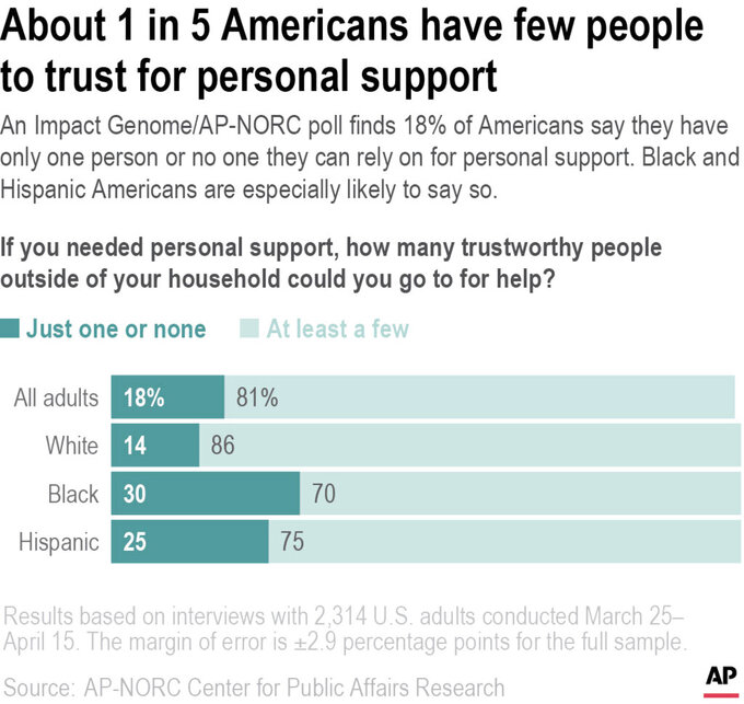 An Impact Genome/AP-NORC poll finds 18% of Americans say they have only one person or no one they can rely on for personal support. Black and Hispanic Americans are especially likely to say so.