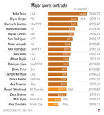 The top contracts in NHL, MLB, NBA and NFL.;