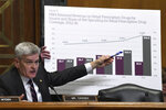 Sen. Bill Cassidy, R-La., shows a chart during a Senate Finance Committee hearing with pharmacy benefit managers on Capitol Hill in Washington, Tuesday, April 9, 2019, exploring the high cost of prescription drugs. (AP Photo/Susan Walsh)