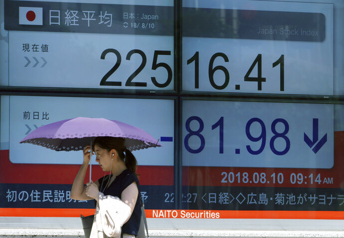 A woman walks past an electronic stock board showing Japan's Nikkei 225 index at a securities firm in Tokyo Friday, Aug. 10, 2018. Shares were lower in Asia on Friday, tracking losses on Wall Street, despite the release of data showing Japan's economy resumed its longtime expansion in the last quarter. (AP Photo/Eugene Hoshiko)