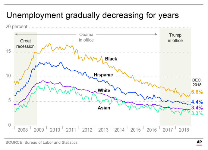 Chart shows the rate of unemployment in the U.S. by race since 2008; 3c x 3 1/2 inches; 146 mm x 88 mm;