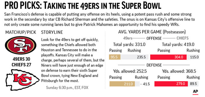 Graphic compares team stats for 49ers and Chiefs and predicts the winner of the Super Bowl; 3c x 2 1/2 inches;