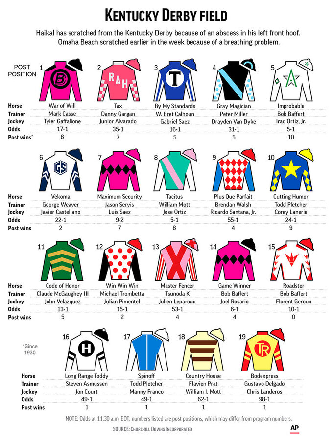 UPDATED with new post positions and odds; graphic shows horses in the Kentucky Derby with post positions and silks; 6c x 3 3/4 inches; 295.2 mm x 95 mm;