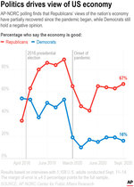 AP-NORC polling over the course of the last five years finds that Republicans were significantly more likely to describe the national economy as good just after Donald Trump took office than they were the year before. Positive views among both parties dipped as the pandemic began.