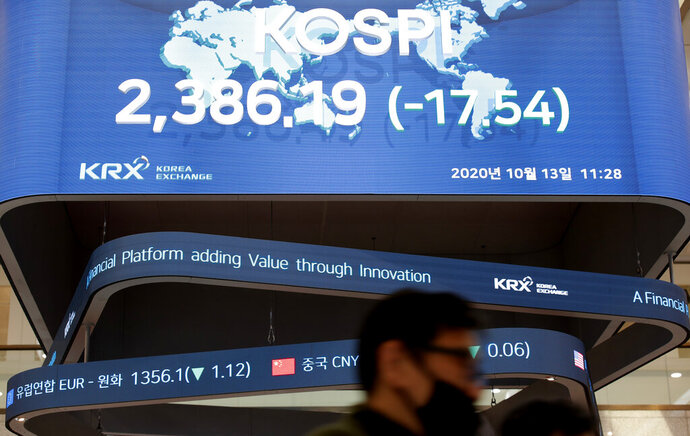 A man wearing a face mask walks near the screens showing the Korea Composite Stock Price Index (KOSPI) at the Korea Exchange in Seoul, South Korea, Tuesday, Oct. 13, 2020. Shares were mostly lower in Asia on Tuesday as investors awaited the release of Chinese trade data. (AP Photo/Lee Jin-man)