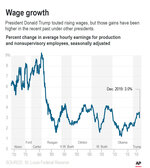 Graphic shows wage growth for production and nonsupervisory workers since 1969.;
