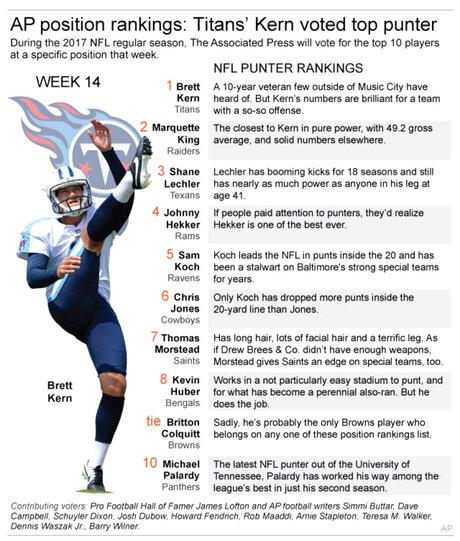NFL P RANKING WK 14