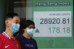 People wearing face masks walk past a bank's electronic board showing the Hong Kong share index in Hong Kong, Thursday, June 10, 2021.  Asian shares are higher after Wall Street logged modest losses, as investors await key U.S. inflation data. Benchmarks rose across the region, but stayed in a narrow range.(AP Photo/Kin Cheung)