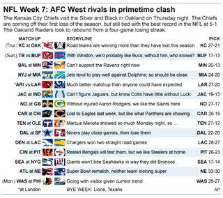 NFL PICKS WK 7