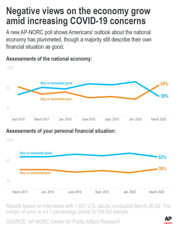A new AP-NORC poll shows Americans' outlook about the national economy has plummeted, though a majority still describe their own financial situation as good.;