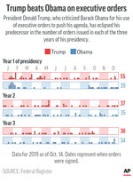 President Donald Trump issued more executive orders in each year of his presidency than his predecessor, Barack Obama.;