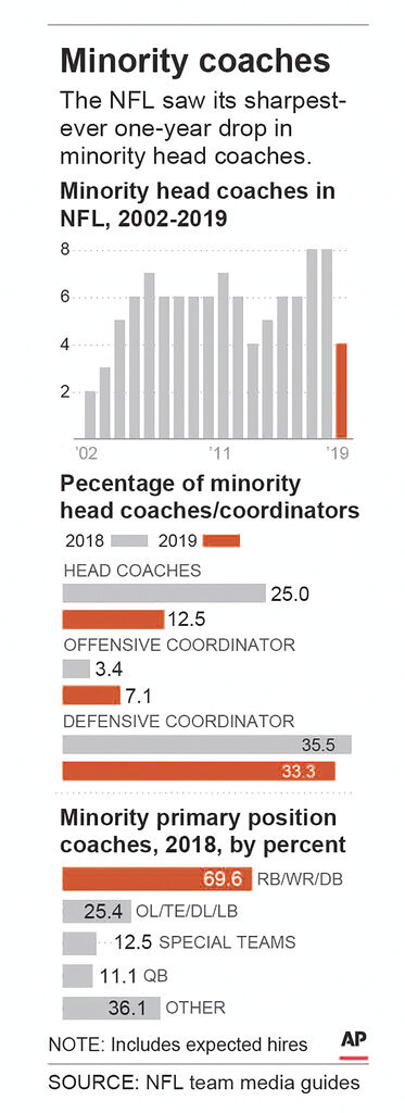 Graphic looks at number of minority coaches in the NFL, percentage of coordinators and percentage of position coaches; 1c x 5 3/8 inches; FBN--Coaching Diversity;