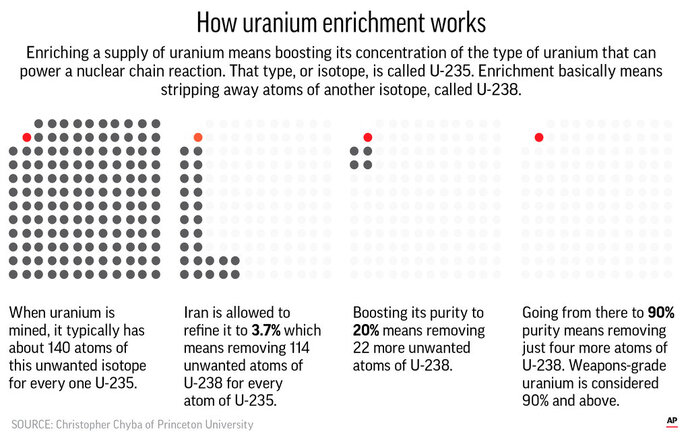 Corrects headline; graphic shows the same centrifuge technology used to reach 3.6 percent can be used to drive enrichment to 90 percent.;