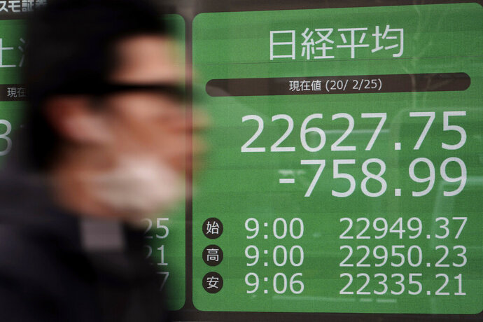 A man walks past an electronic stock board showing Japan's Nikkei 225 index at a securities firm in Tokyo Tuesday, Feb. 25, 2020. Shares are mostly lower in Asia on Tuesday after Wall Street suffered its worst session in two years, with the Dow Jones Industrial Average slumping more than 1,000 points on fears that a viral outbreak that began in China will weaken the world economy.(AP Photo/Eugene Hoshiko)