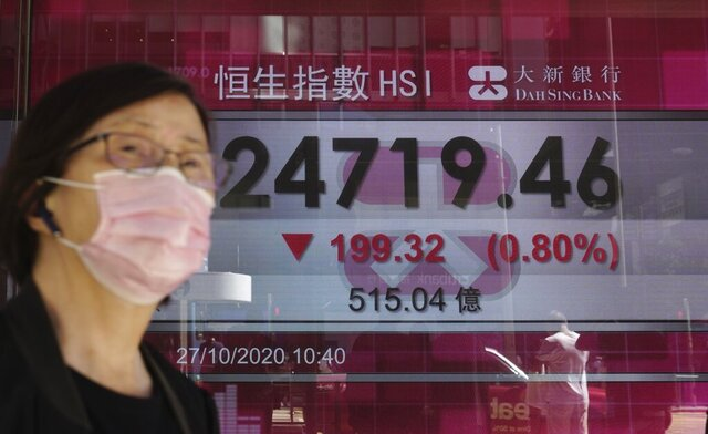A woman walks past a bank's electronic board showing the Hong Kong share index at Hong Kong Stock Exchange Tuesday, Oct. 27, 2020. Shares skidded in Asia on Tuesday after surging coronavirus cases and waning hopes for U.S. economic stimulus gave Wall Street its worst day in a month. (AP Photo/Vincent Yu)