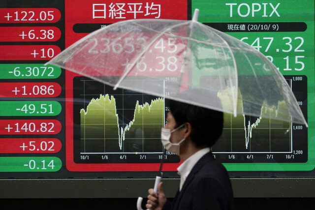 A man walks past an electronic stock board showing Japan's Nikkei 225 index at a securities firm in the rain in Tokyo Friday, Oct. 9, 2020. Asian stock markets followed Wall Street higher on Friday on hopes Washington will provide more aid to the struggling U.S. economy. (AP Photo/Eugene Hoshiko)