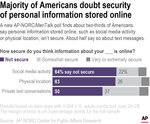 A new AP-NORC/MeriTalk poll finds about two-thirds of Americans say personal information stored online, such as social media activity or physical location, isn't secure. About half say so about text messages.