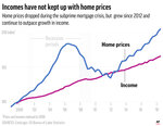 Chart compares home prices to income since 2000 and the outpacing rise of home prices to income since 2012;