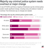 A new AP-NORC poll finds a majority of Americans say the criminal justice system needs significant change, including many who believe it needs an overhaul. Few Americans say no changes are needed.;