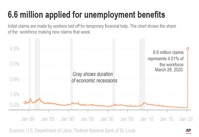 More than 6.6 million Americans applied for unemployment benefits last week,;
