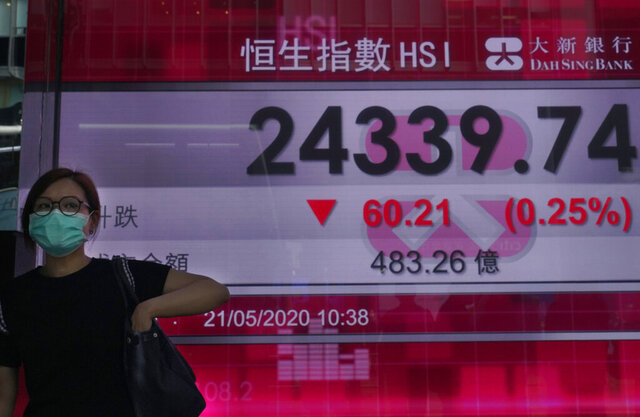 A woman wearing a face mask walks past a bank's electronic board showing the Hong Kong share index at Hong Kong Stock Exchange Thursday, May 21, 2020. Asian stock markets are mixed after Wall Street rose amid Chinese trade tension with Washington and Australia. Investors looked ahead to Friday's meeting of China's legislature for details of possible new steps by Beijing to stimulate its virus-battered economy.(AP Photo/Vincent Yu)