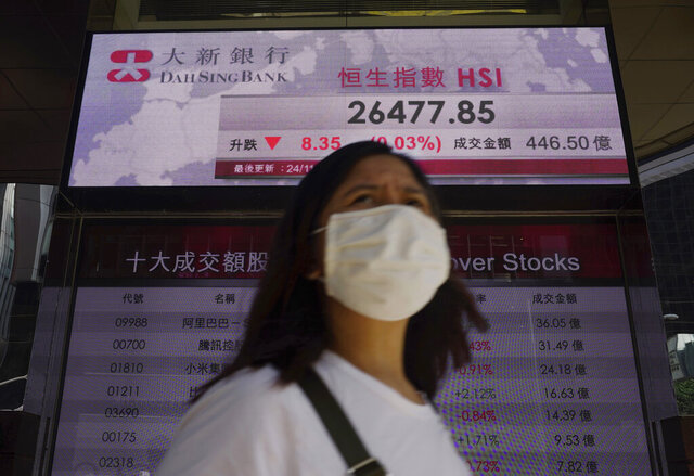 A woman walks past a bank's electronic board showing the Hong Kong share index at Hong Kong Stock Exchange Tuesday, Nov. 24, 2020. Asian shares were mostly higher Tuesday, encouraged by news on the development of coronavirus vaccines and more assurance for a transition of power in the U.S. to President-elect Joe Biden. (AP Photo/Vincent Yu)